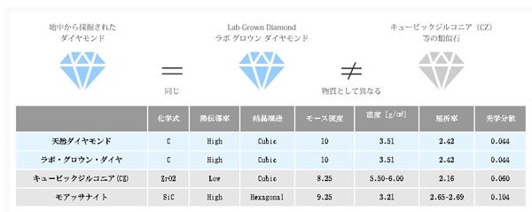「ラボグロウンダイヤモンド」成分参考