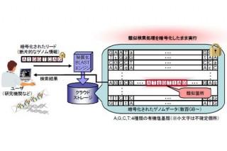 日立、クラウド上のデータを暗号化したまま検索できる技術を発表
