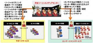 トランスコスモス、「渋谷ソーシャルメディアセンター」を開設