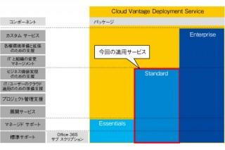 JAL、「Office 365」への移行でメール基盤のコストを削減