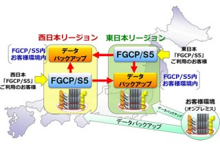 富士通、パブリッククラウド「FGCP/S5」を西日本でも提供開始