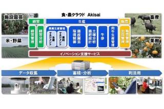 富士通、農業経営を効率化させる食・農クラウド「Akisai」を提供開始