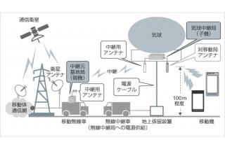 ソフトバンクモバイル、気球を利用した臨時無線中継システムの実証実験結果を発表