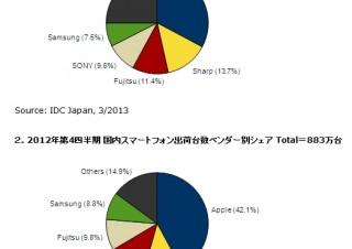 2012年の国内携帯電話出荷台数、Appleがついに初の年間首位を奪取~IDC Japan調べ