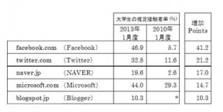 大学生のWebアクセス動向、Facebook/Twitter/NAVERが大幅増