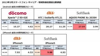 スマートフォンのダウンロード、Android/iPhone5ともにSoftBankが最速-MMD研究所調べ