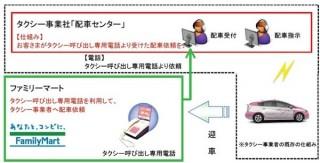 NTTドコモ、九州のファミマがタクシー乗り場になるタクシー配車サービスを開始