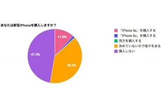 「iPhone5s/5cの購入は様子を見てから」が約4割-iPhoneユーザーへの調査結果