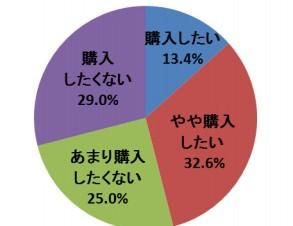3キャリアユーザーの46%がiPhone5s/5cを購入する意向-ネオマーケティング調査