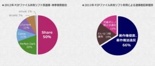 逮捕者が出ている「Share」などのP2Pファイル共有ソフトを現在も15万人以上が使用