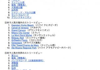 Googleストリートビュー、アジアでの人気1位は日本の「富士山」