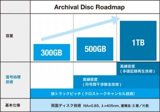 ソニーとパナソニック、業務用次世代光ディスク規格「Archival Disc」を策定