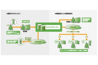 USEN、MDMツール「モバイルマネージャー」提供開始