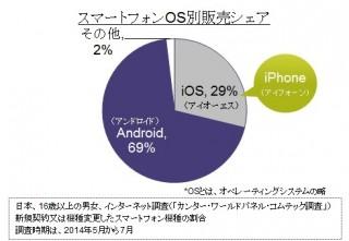 2014年5-7月のiPhone販売シェアは約29%