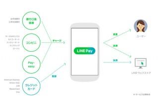LINE、モバイル送金・決済サービス「LINE Pay」公開