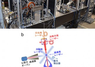 160億年で誤差1秒、「光格子時計」高精度化に成功