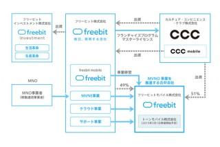フリービットとCCCが提携、合弁会社「トーンモバイル」誕生