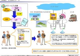 セブン-イレブンでWi-Fiサービス発売、2週間で600円