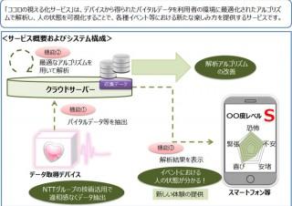 バイタルデータの解析による「ココロの視える化サービス」、NTT西などが開始