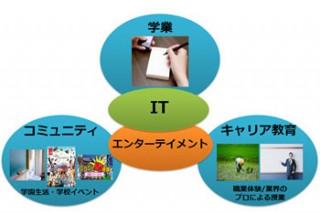 KADOKAWA・DWANGO、沖縄県で「ネットの高校」設立準備を開始