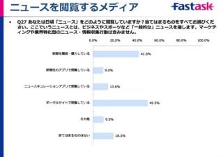 10~20代の新聞購読率23.3%、ニュースキュレーションアプリと同程度