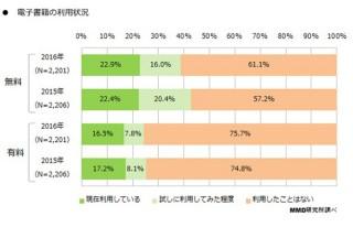 未だ電子書籍普及ならず、利用率は無料で22.9%・有料で16.5%