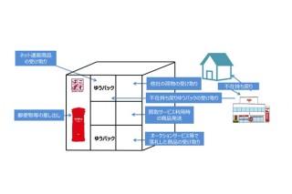 日本郵便、宅配ロッカー「はこぽす」の利便性を向上