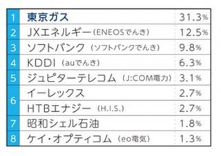 電力自由化の乗り換え先は「東京ガス」が31.3%でトップ、一方様子見も多数