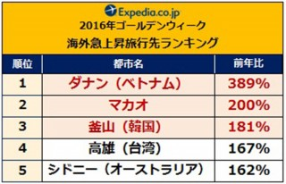 2016GWの人気急上昇はベトナムのダナンが389%でトップ、定番は台湾の台北