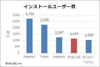 「ポケモンGO」国内インストール数は3日間で1147万人に、アクティブユーザー数はTwitterと互角