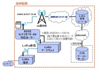 KDDI、IoT向け通信技術「LoRaWAN」の検証キットを提供開始