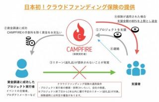 CAMPFIRE、日本初の「クラウドファンディング保険」を3月に提供開始