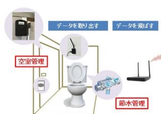 KDDI、スマホでトイレの空室がわかる「トイレ空室管理」と水量調節する「トイレ節水管理」発表