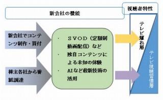 TBS・日経・テレビ東京・WOWOW・電通・博報堂の6社共同で動画配信サービス会社を設立