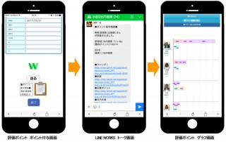 シーグリーン×LINE WORKS、曖昧になりがちな人事評価を透明化する「LINE WORKS with評価ポイント」提供開始