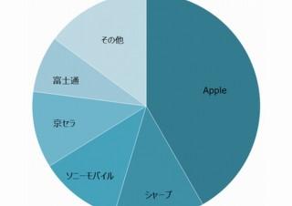 2017年のスマホ出荷台数は5年ぶりに増加、シェアはApple一強で国内メーカーは横並び