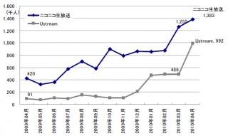 インターネット利用動向調査結果、ニコニコ生放送やUstreamの訪問者が増加