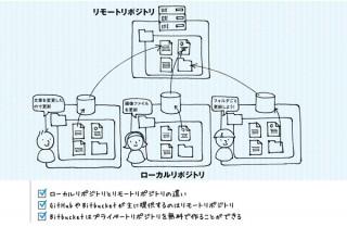 Gitが、おもしろいほどわかる基本の使い方33_Chapter1-02