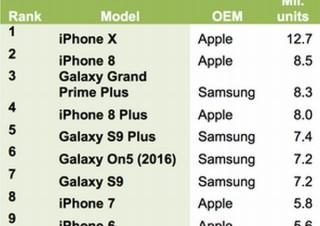 不調と伝えられたiPhoneX、出荷台数で1位を獲得。ただし前年の「7」より大幅に鈍化