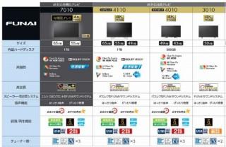 ヤマダ電機、FUNAIブランドの有機ELテレビや50型で約5万円のテレビを発表