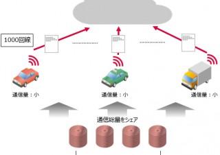 IIJ、IoT/M2M向け低容量データ通信プラン「IoT応援パック」を提供開始