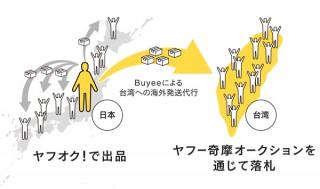 日本と台湾をつなぐ「ヤフオク!」⇒「ヤフー奇摩オークション(ヤフー台湾)」連携開始