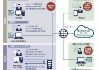 NEC、テレワーク運用に最適化した「働き方見える化サービス Telework」販売開始