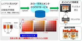 凸版印刷が印刷物の仕上がりの色調の違いを画面上でシミュレーションできるカラマネクラウドサービスを開発