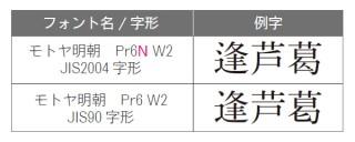 モトヤより、2種類の字形をセットにしたPr6仕様の「モトヤ明朝」「モトヤゴシック」「モトヤマルベリ」発売