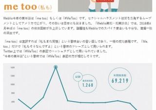 オンライン英和・和英辞典Weblio、今年の英単語が「me too」に決定したと発表
