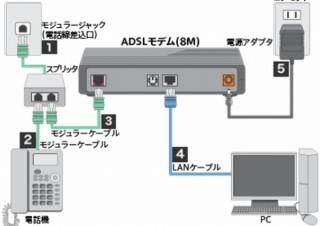 ソフトバンク、2020年3月以降に各種ADSLサービスの提供を終了へ