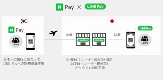 LINE Pay、韓国Naver Payとの連動開始。年間約750万人の韓国人訪日客の呼び込み策
