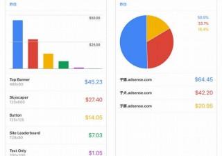 Google AdSense、Webのモバイル利用増加を受けてiOS/Androidアプリを見直しへ