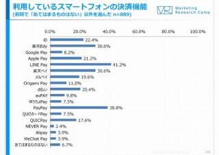 スマホ決済の利用率「LINE Pay」「PayPay」が激しいトップ争い。3位グループ以下も熾烈